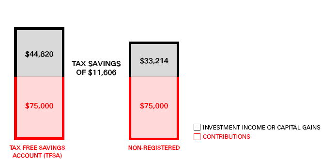 Investing $75,000 in the TFSA account (in this example) results in tax-savings of $11,606 versus investing $75,000 in the non-registered account - investment income & capital gains for the TFSA is $44820 but the Non Registered Account is $33214.