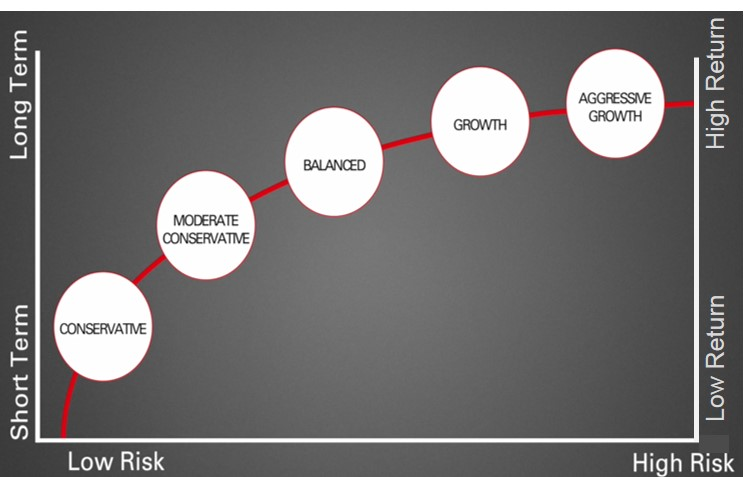Risk profiles graph - low risk to high risk