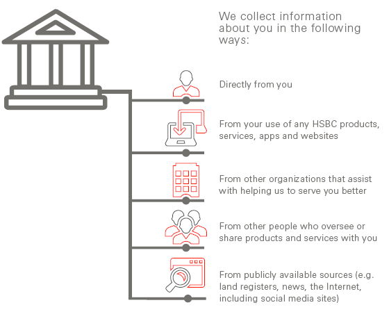 We collect information about you in the following ways: Directly from you From your use of any HSBC products, services, apps and websites From other organizations that assist with helping us to serve you better From other people who oversee or share products and services with you From publicly available sources (e.g. land registers, news, the Internet, including social media sites)
